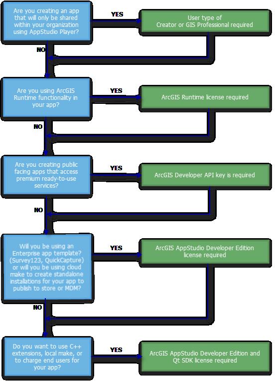 AppStudio for ArcGIS license options—AppStudio for ArcGIS | ArcGIS