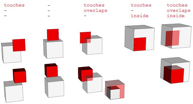 遮挡功能的视觉定义