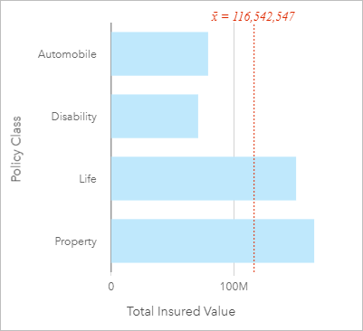 Create and use a bar chartinsights create arcgis bar chart showing tiv by policyclass ccuart Choice Image