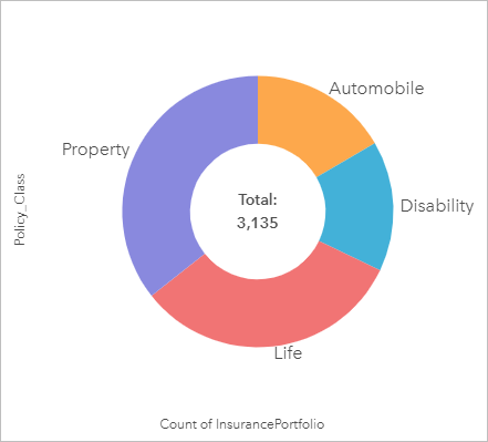 Create and use a donut chart—Insights Create | ArcGIS