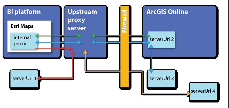 Configure an upstream proxyesri maps for ibm cognos v501 archive upstream proxy stopboris Gallery