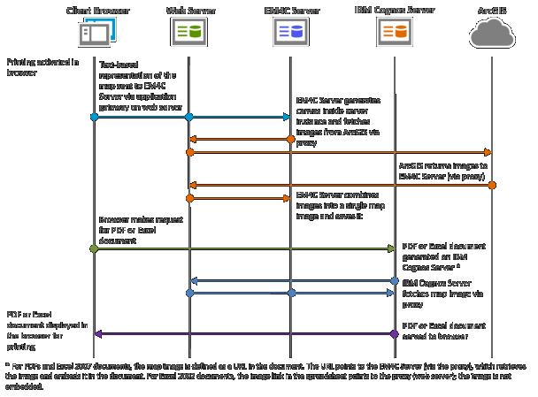 PDF and Excel report formats—Esri Maps for IBM Cognos (v6