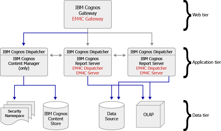 Esri Maps For IBM Cognos ArchitectureEsri Maps For IBM Cognos - Cognos architecture diagram